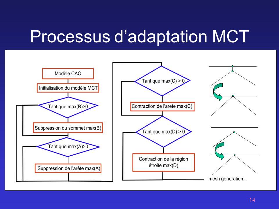 Processus d'adaptation MCT