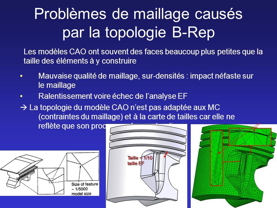 Problèmes de maillage causés par la topologie B-Rep