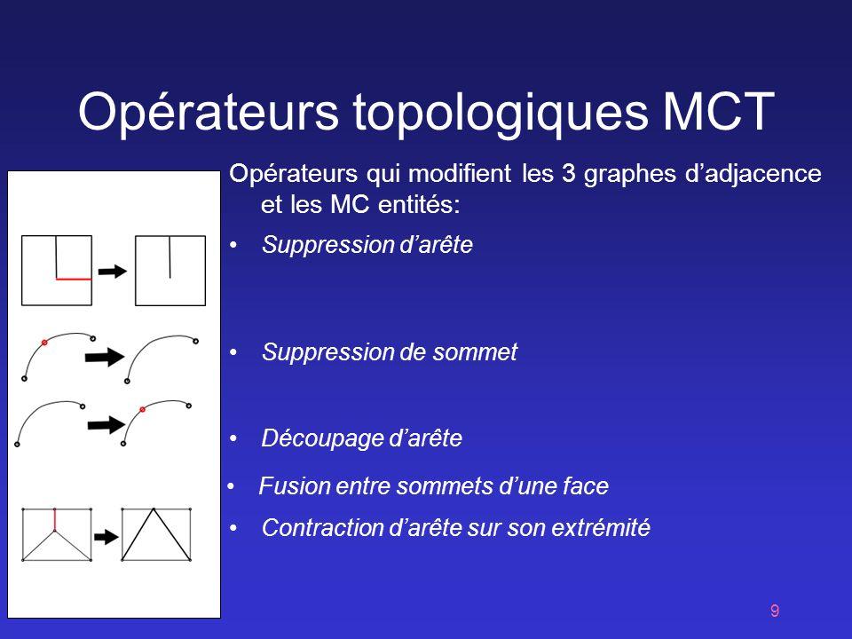 Opérateurs topologiques MCT