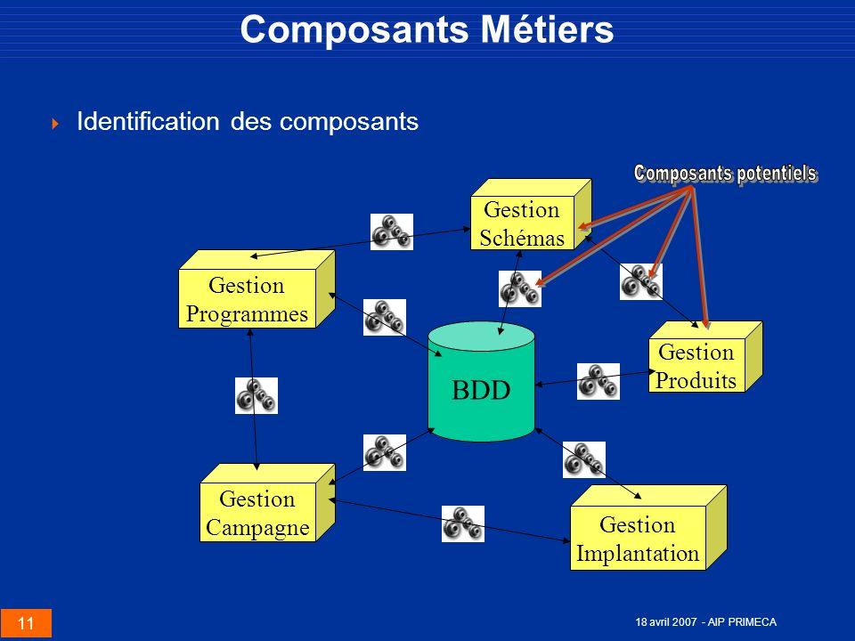 Composants potentiels