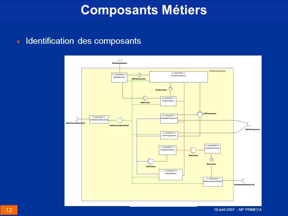 Composants Métiers Identification des composants