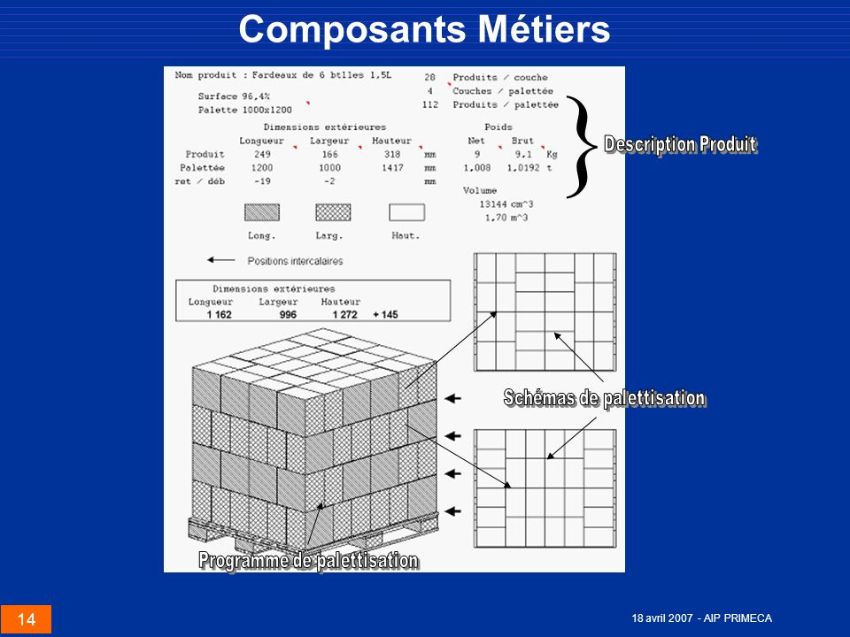 Schémas de palettisation Programme de palettisation
