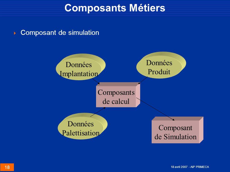 Composants Métiers Données Données Produit Implantation Composants