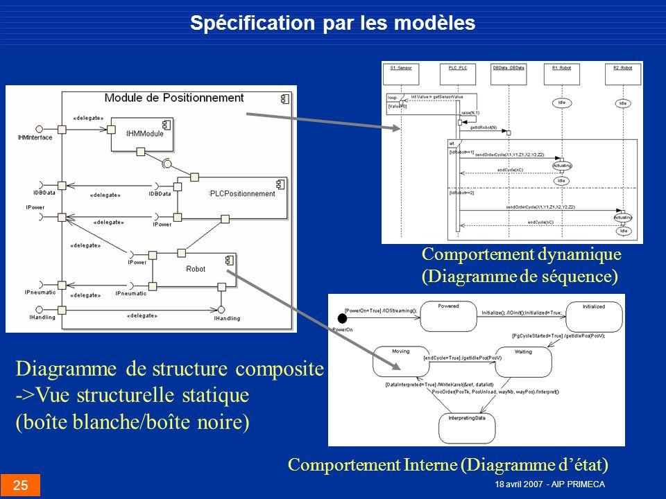 Spécification par les modèles