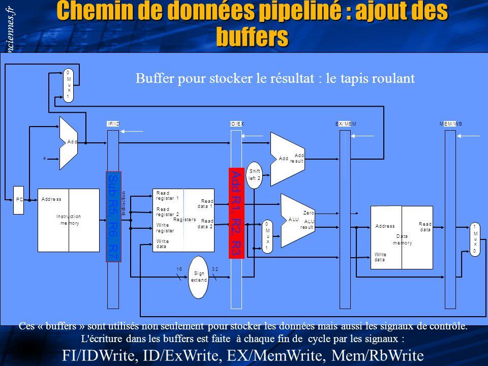 Chemin de données pipeliné : ajout des buffers