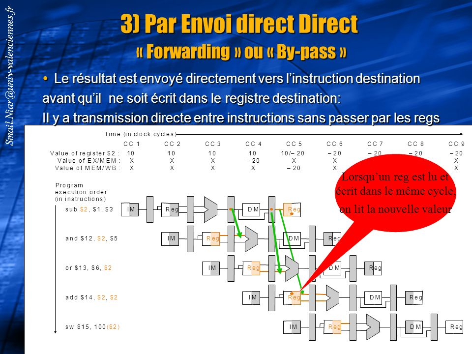 3) Par Envoi direct Direct « Forwarding » ou « By-pass »