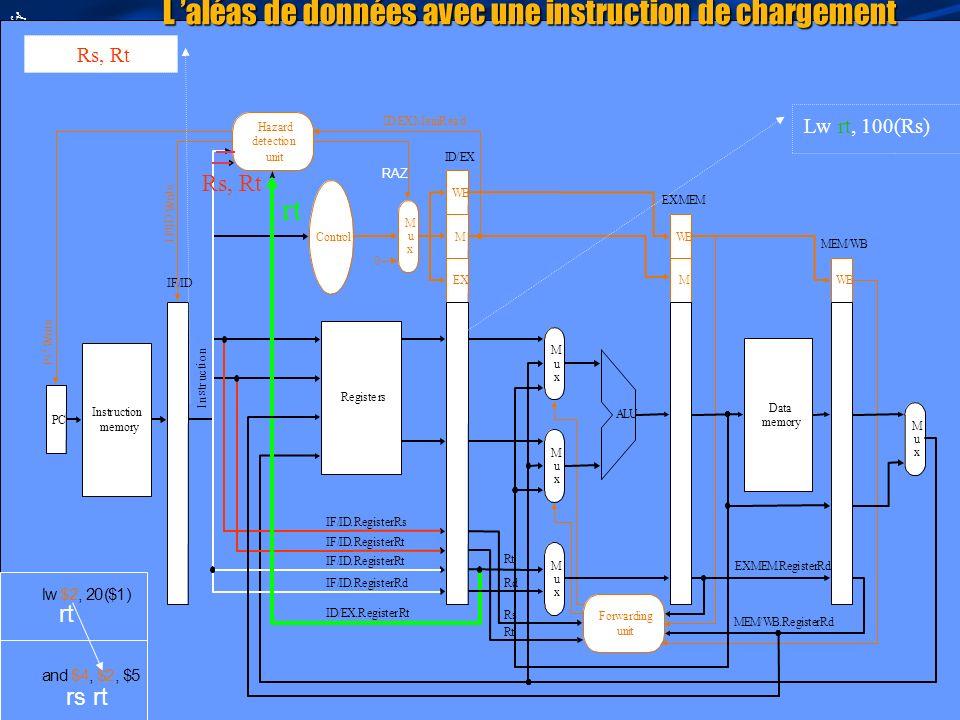 L 'aléas de données avec une instruction de chargement