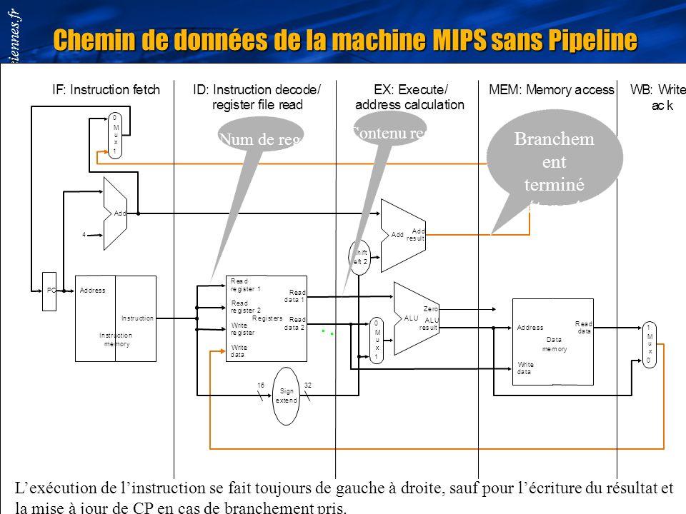 Chemin de données de la machine MIPS sans Pipeline