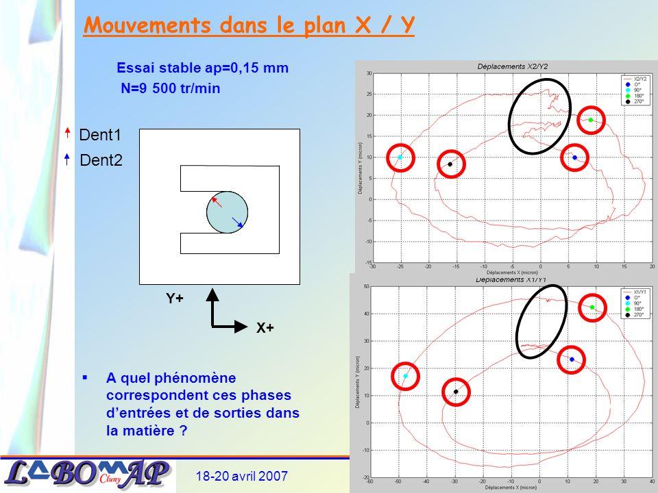 Mouvements dans le plan X / Y
