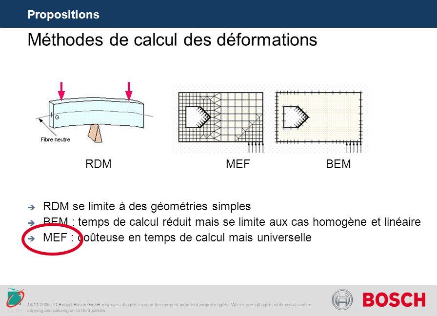 Méthodes de calcul des déformations