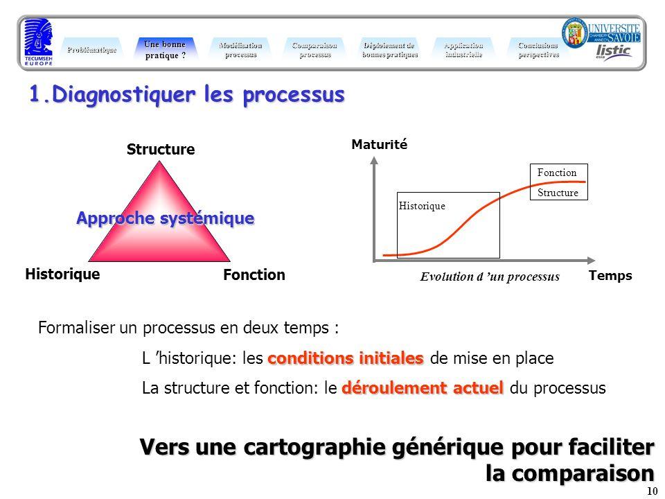 1.Diagnostiquer les processus