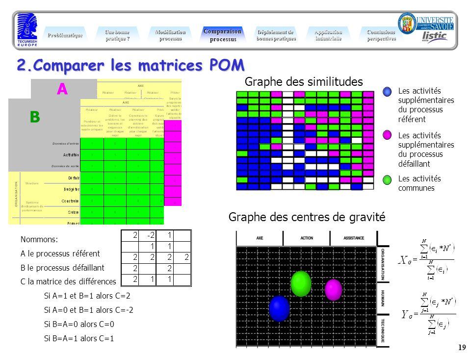 2.Comparer les matrices POM A