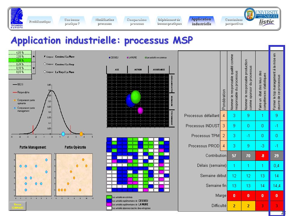Application industrielle: processus MSP
