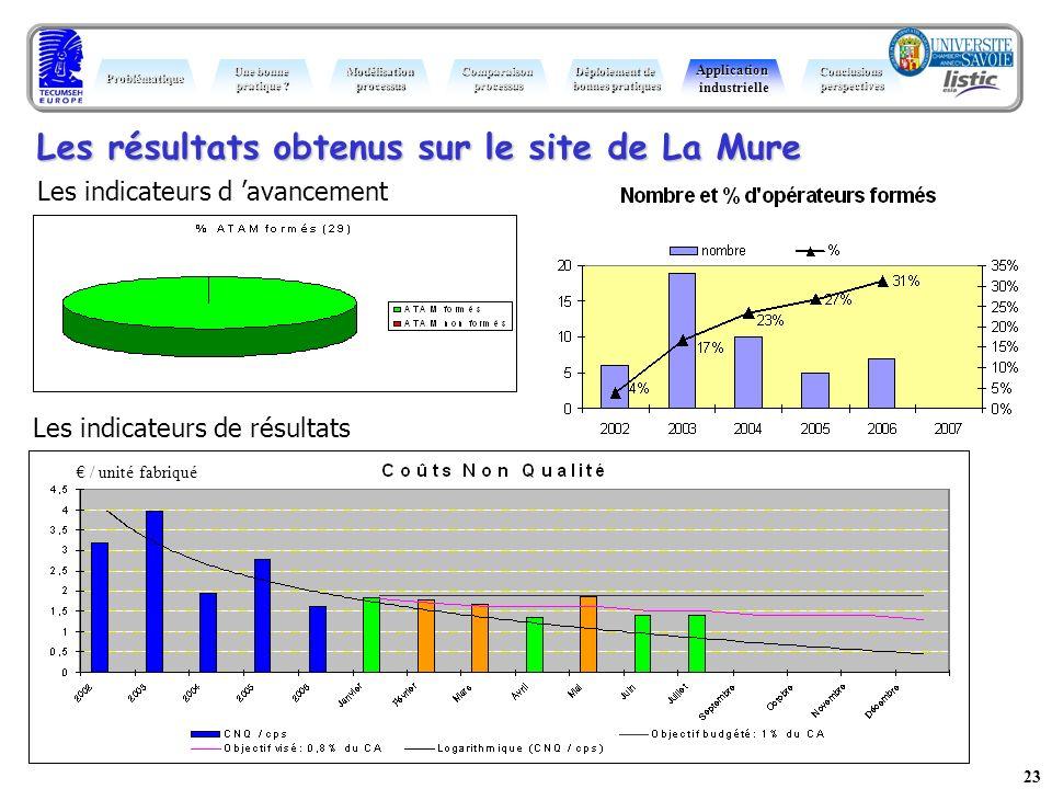 Les résultats obtenus sur le site de La Mure