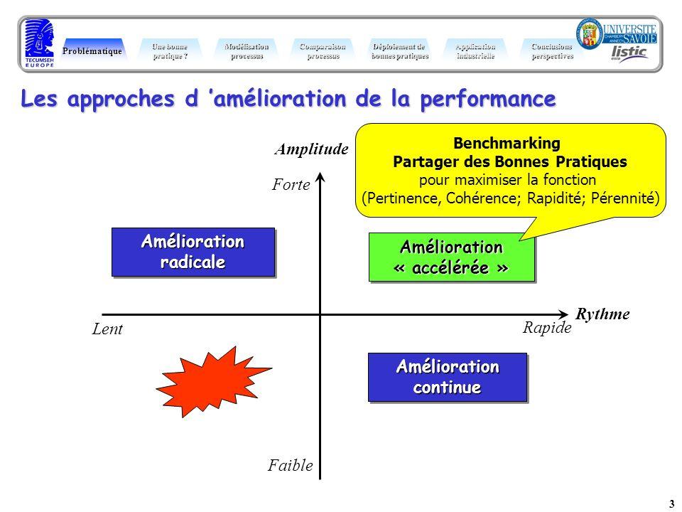 Amélioration radicale Amélioration « accélérée » Amélioration continue