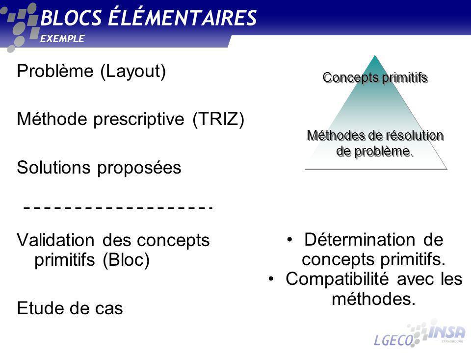 BLOCS ÉLÉMENTAIRES Problème (Layout) Méthode prescriptive (TRIZ)