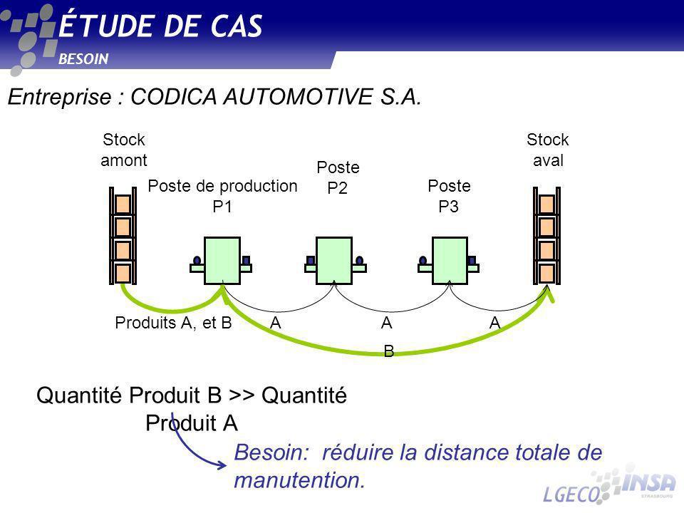 Quantité Produit B >> Quantité Produit A