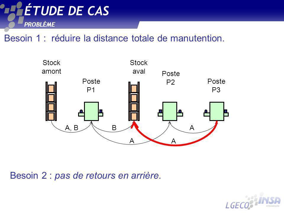 ÉTUDE DE CAS Besoin 1 : réduire la distance totale de manutention.