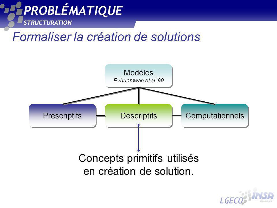 Formaliser la création de solutions