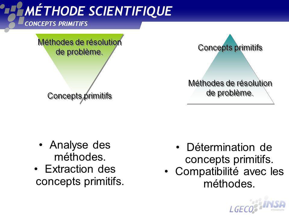 MÉTHODE SCIENTIFIQUE Analyse des méthodes.