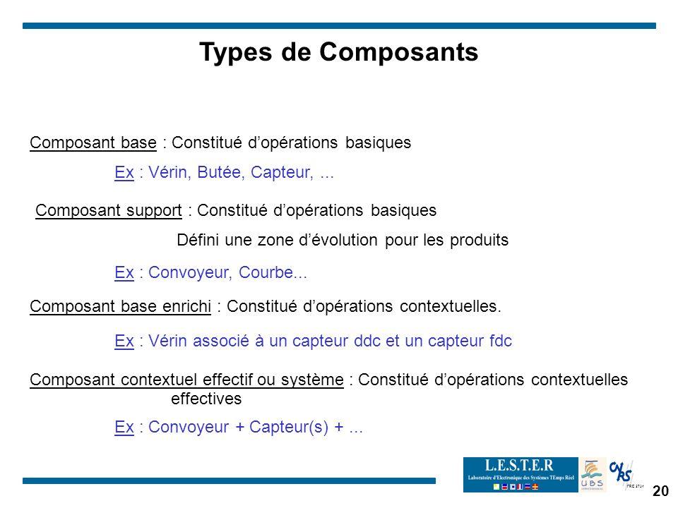 Types de Composants Composant base : Constitué d'opérations basiques