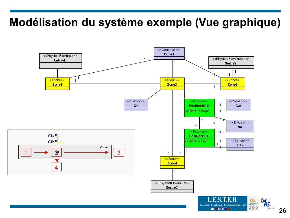 Modélisation du système exemple (Vue graphique)