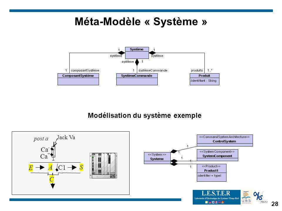 Méta-Modèle « Système » Modélisation du système exemple