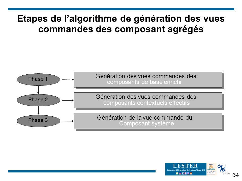 Etapes de l'algorithme de génération des vues commandes des composant agrégés