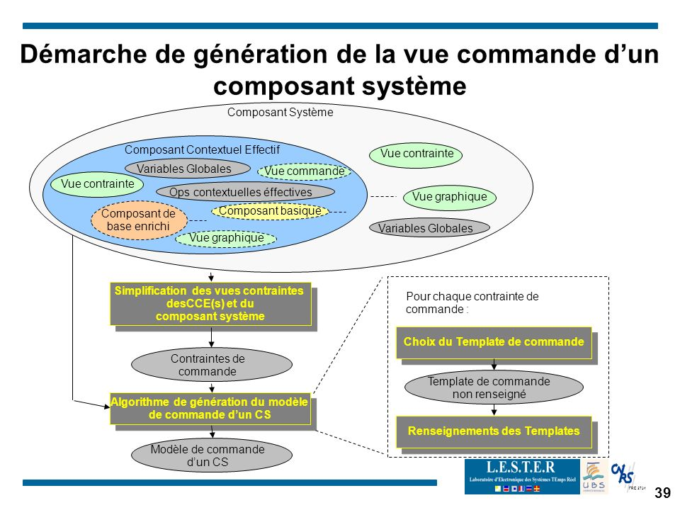 Démarche de génération de la vue commande d'un composant système
