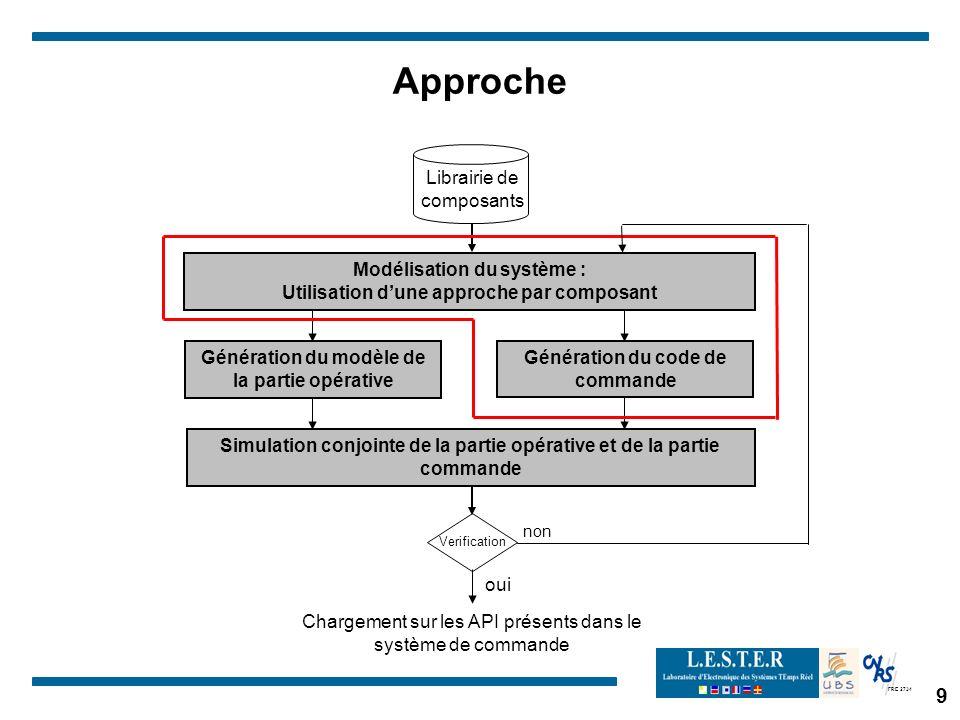 Approche Librairie de composants Modélisation du système :