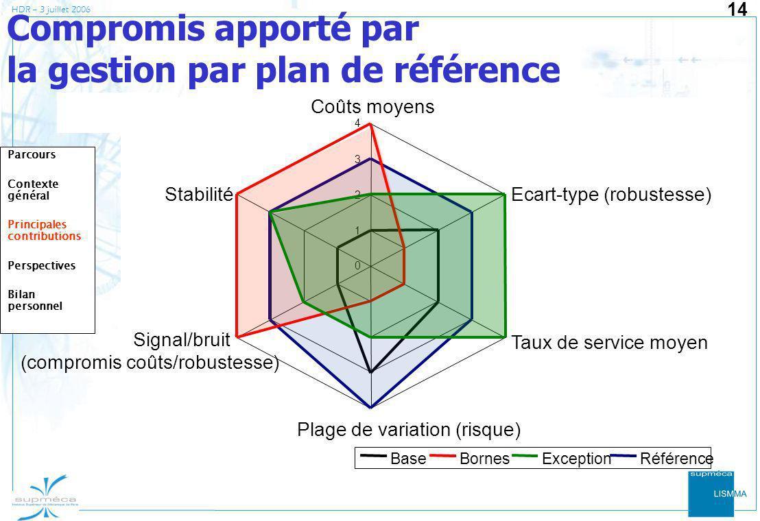 Compromis apporté par la gestion par plan de référence