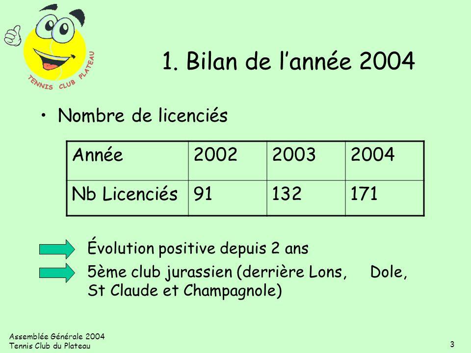 1. Bilan de l'année 2004 Nombre de licenciés