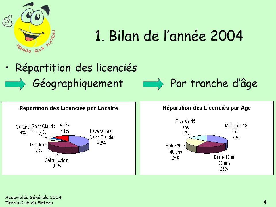 1. Bilan de l'année 2004 Répartition des licenciés Géographiquement