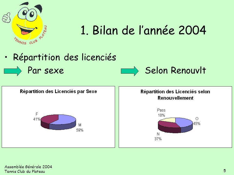 1. Bilan de l'année 2004 Répartition des licenciés Par sexe