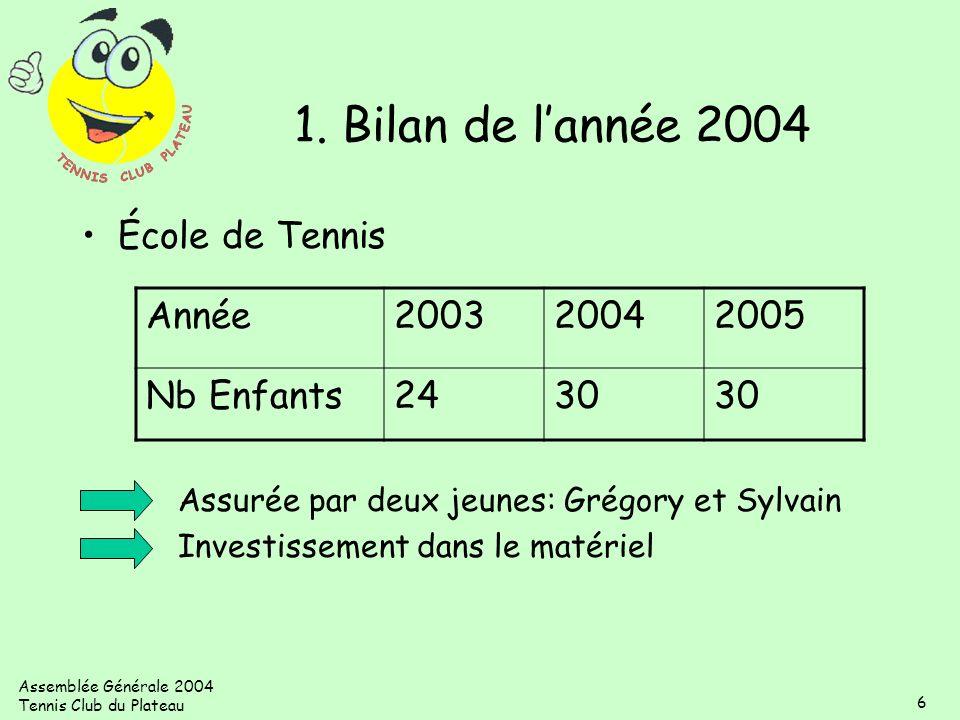 1. Bilan de l'année 2004 École de Tennis Année 2003 2004 2005