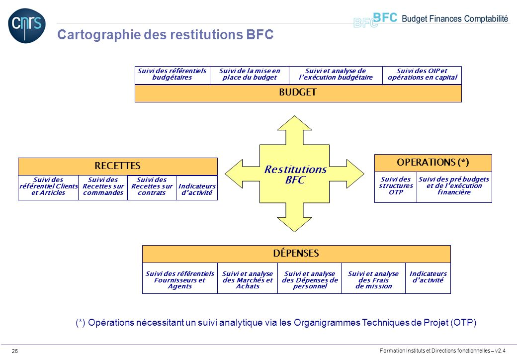 Cartographie des restitutions BFC