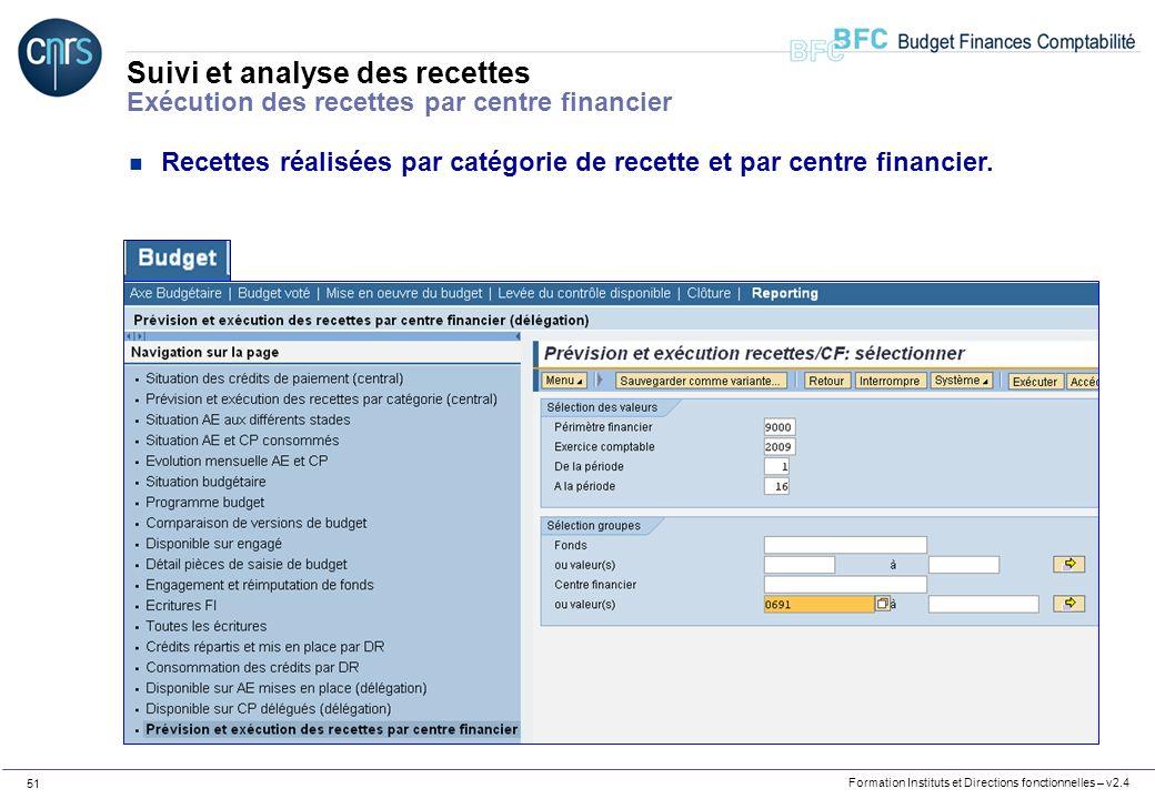 Suivi et analyse des recettes Exécution des recettes par centre financier