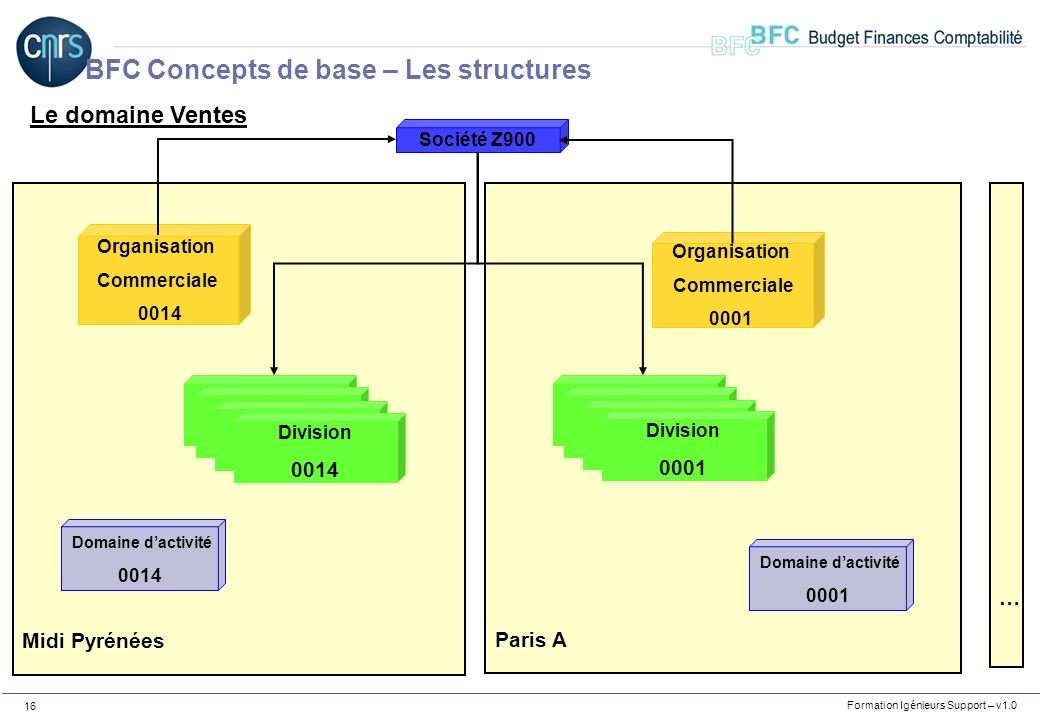 BFC Concepts de base – Les structures