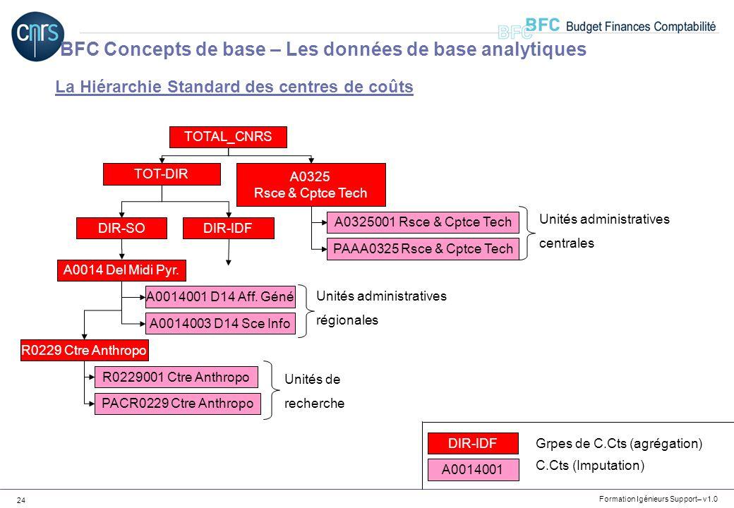 BFC Concepts de base – Les données de base analytiques