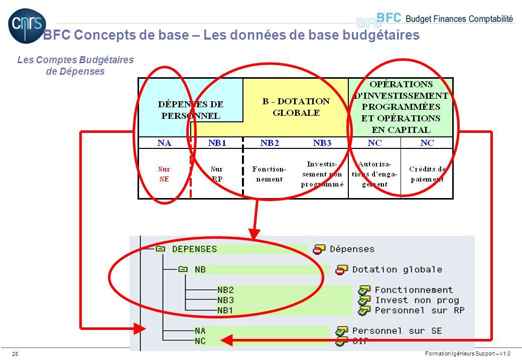 Les Comptes Budgétaires de Dépenses