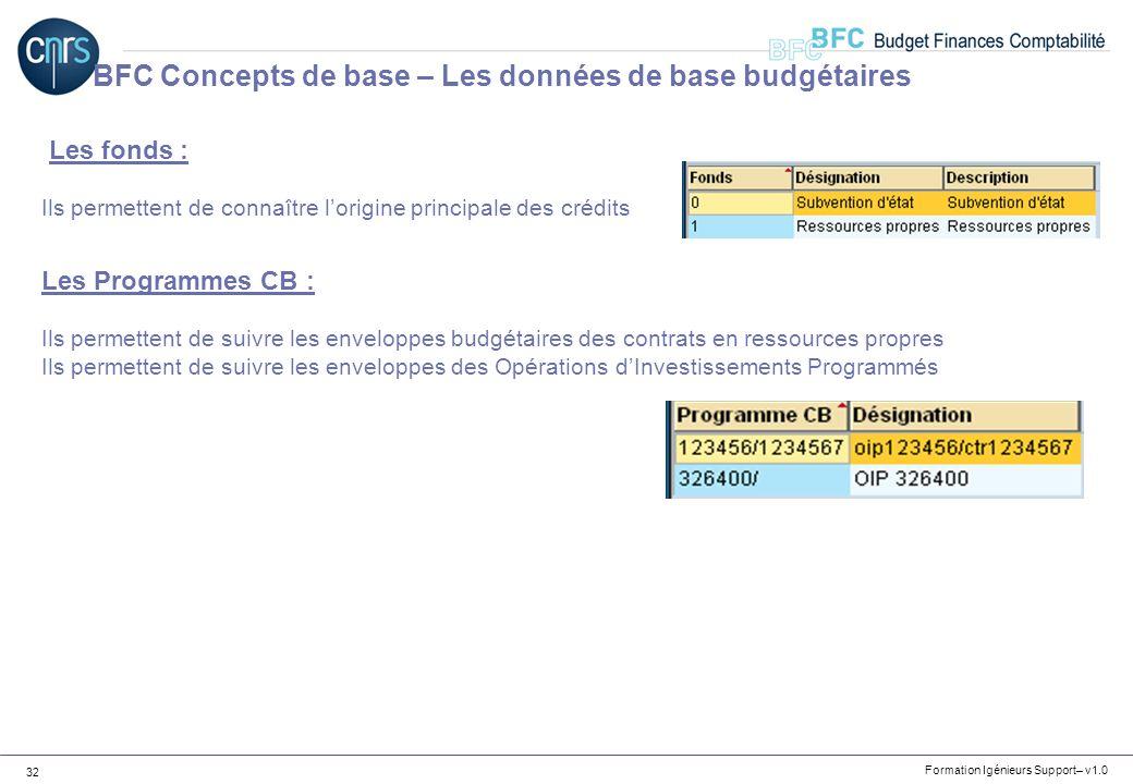 BFC Concepts de base – Les données de base budgétaires