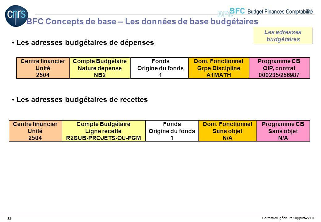 Les adresses budgétaires