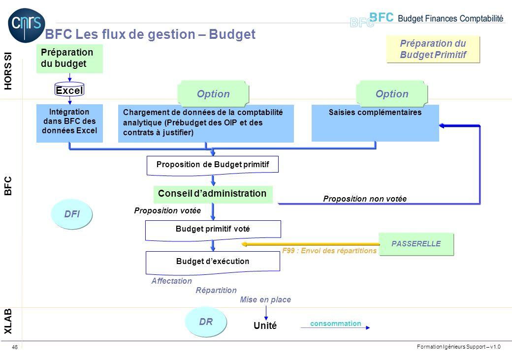 BFC Les flux de gestion – Budget