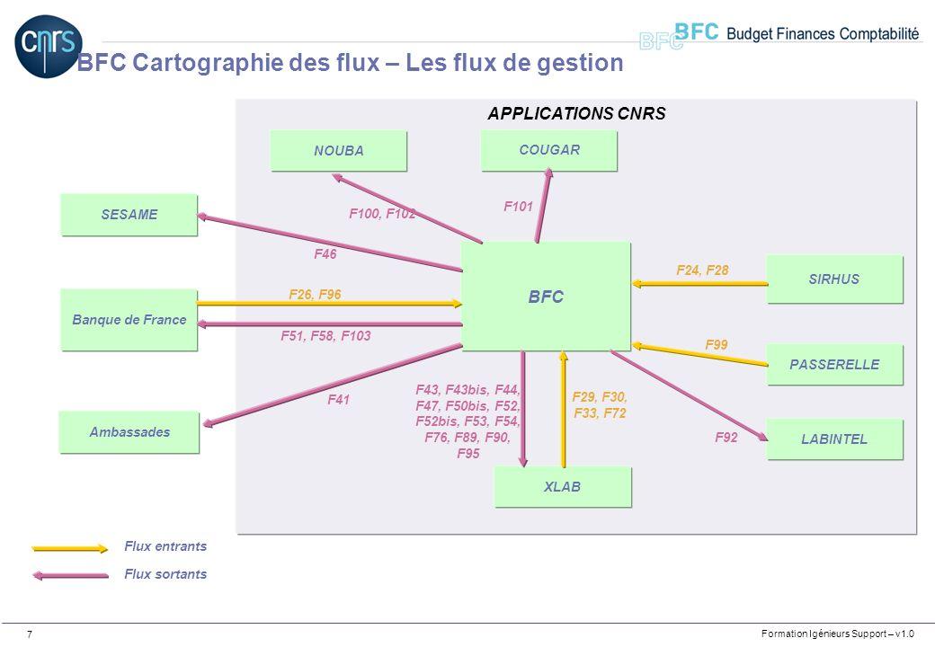 BFC Cartographie des flux – Les flux de gestion