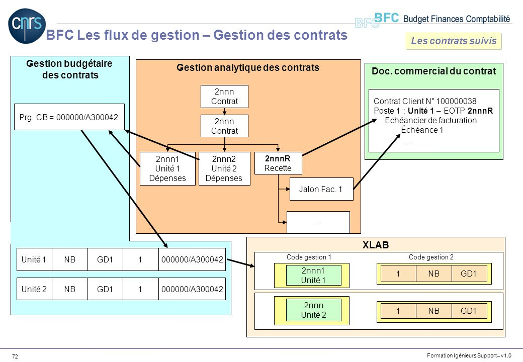 Doc. commercial du contrat Gestion analytique des contrats