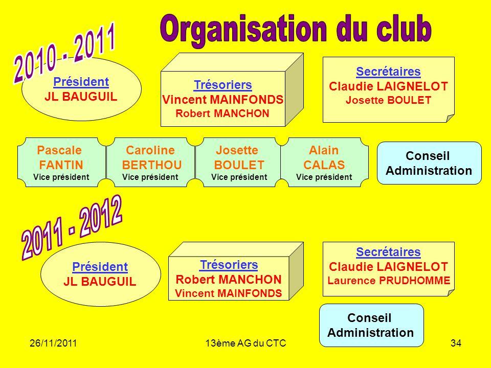 Organisation du club 2010 - 2011 2011 - 2012 Trésoriers