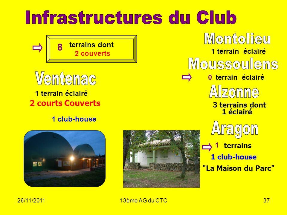 Infrastructures du Club