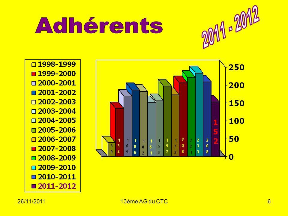 2011 - 2012 Adhérents 26/11/2011 13ème AG du CTC