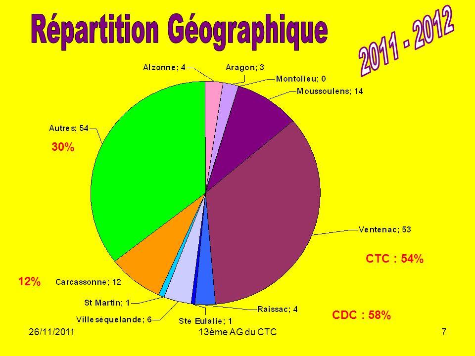 Répartition Géographique