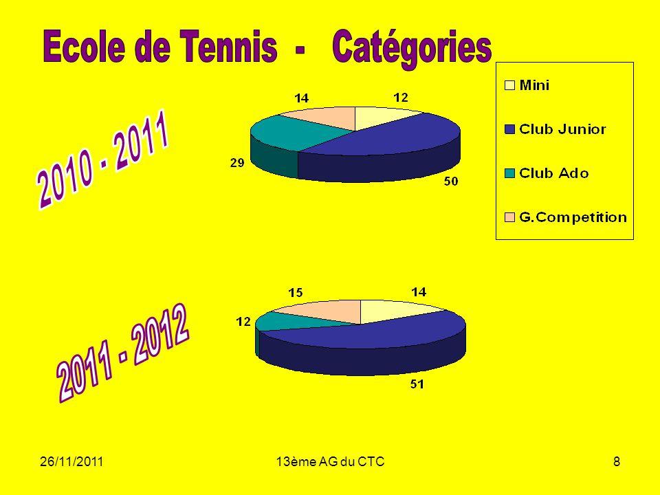 Ecole de Tennis - Catégories